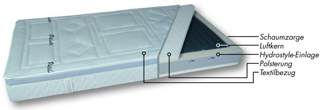 Luftbett Matratze Aufbau